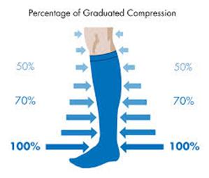 Percentage of Graduated Compression