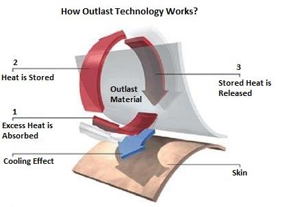 How Outlast Technology Works?